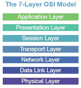 7 layer model
