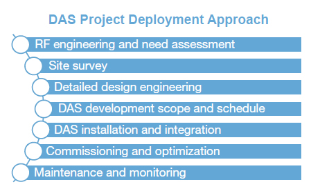 DAS Project Deployment Approach