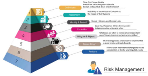 Definitions of Risk Management